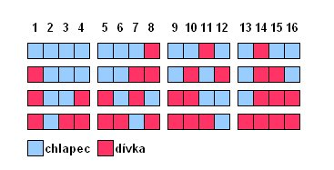 graf Pravděpodobnosti chlapec dívka