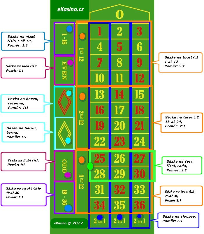 obrázek stolu evropské rulety s vyznačenými sázkami