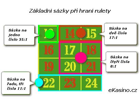 obrázek základní sázky při hraní rulety