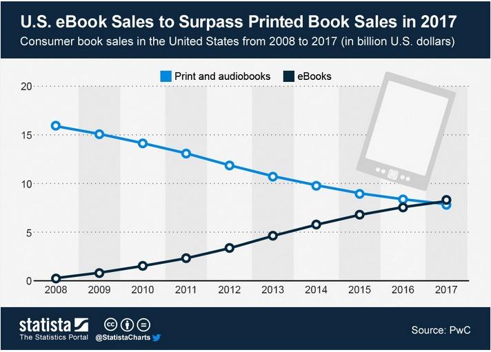 Graf prodej e-knihy vs tistěné a audioknihy od roku 2008 do 2017 v USA