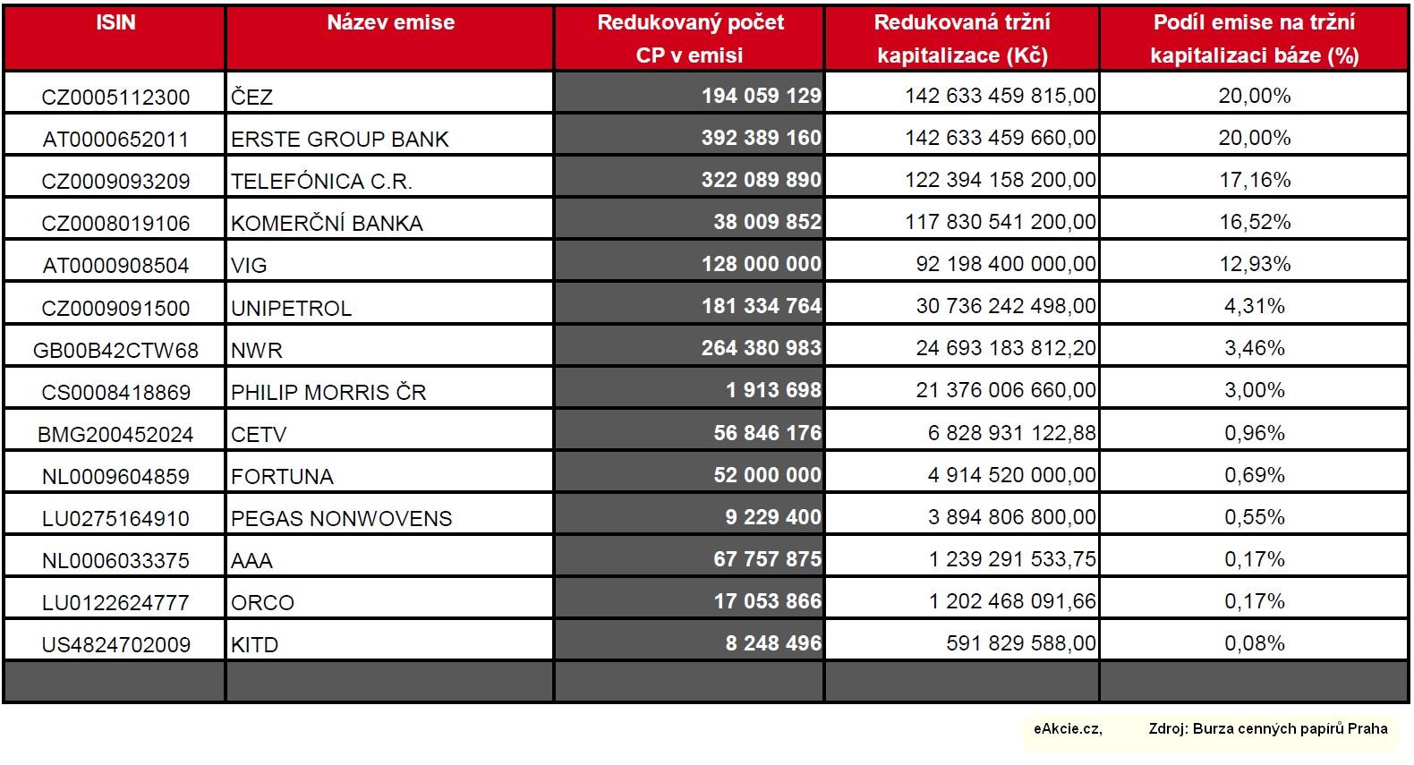 Tabulka Báze indexu PX Pražská burza cenných papíru červen 2012