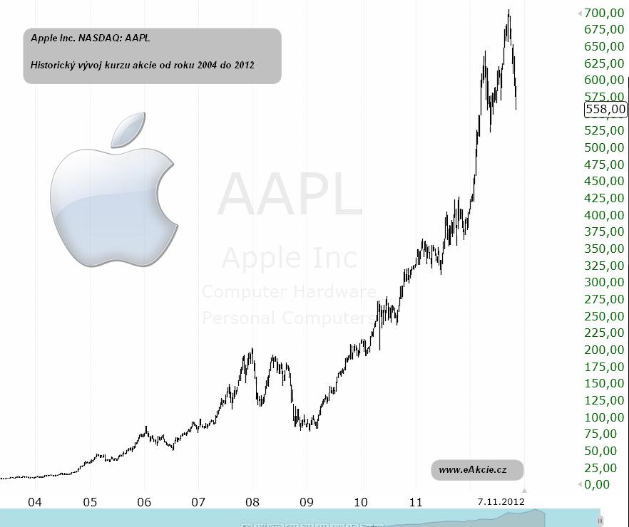 historický vývoj kurzu akcie Apple