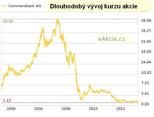 graf akcie commerzbank