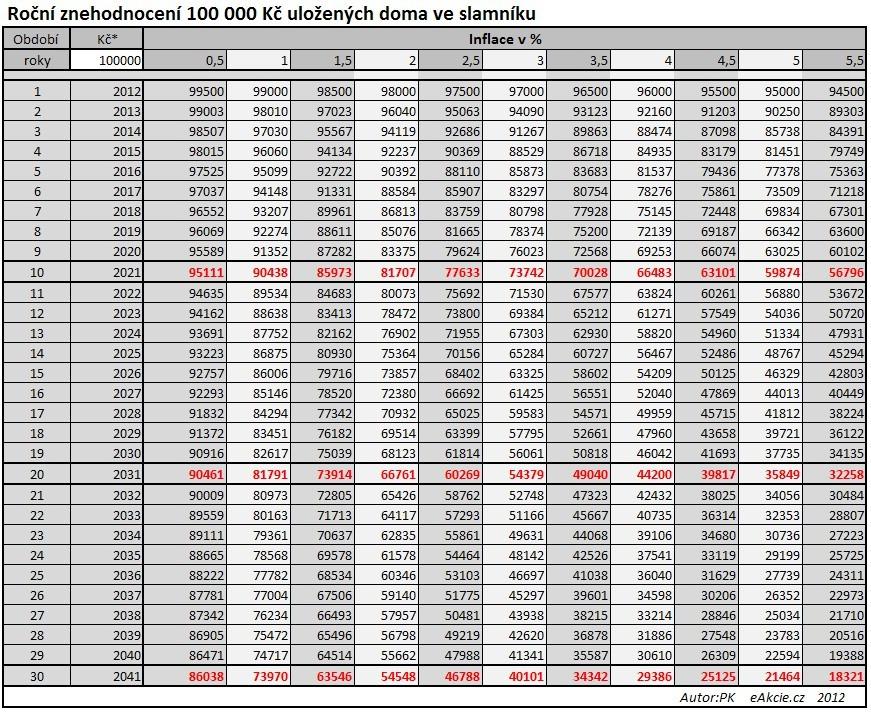 Tabulka znehodnocení 100 000 kč uložených doma ve slamníku