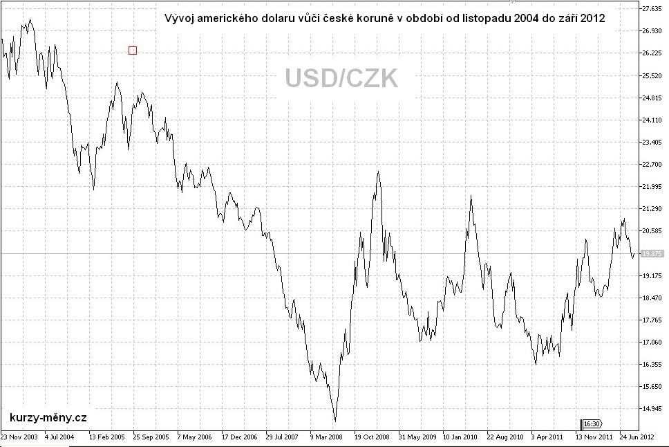 obrazek grafu vývoje amerického dolaru 2004 až 2012