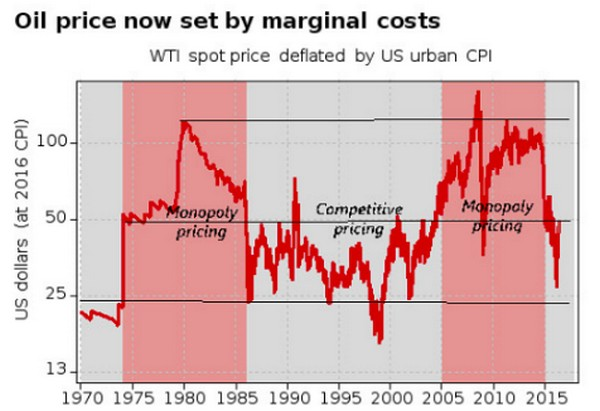 vývoj ceny ropy 1970 až 2015