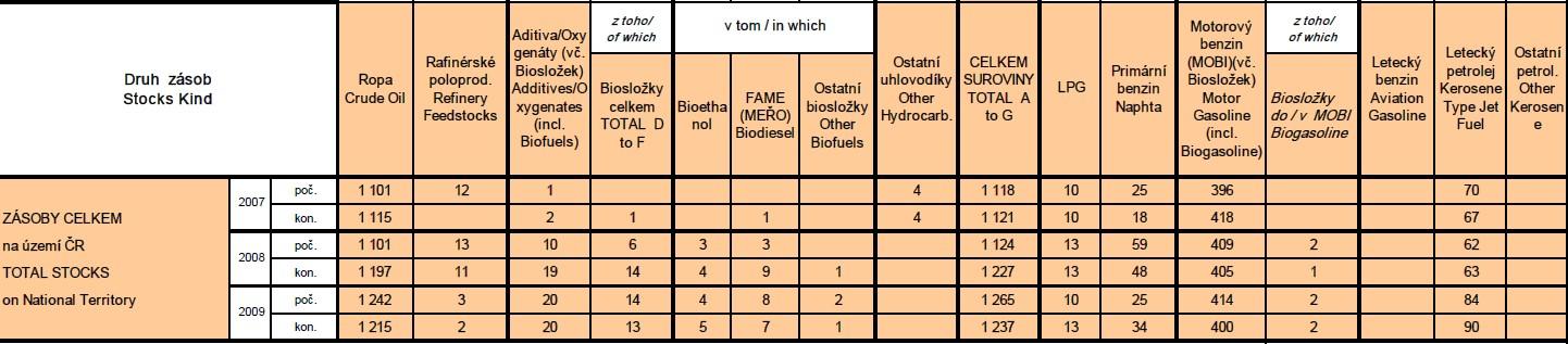 Stav zásob ropy v ČR v období 2007 až 2009