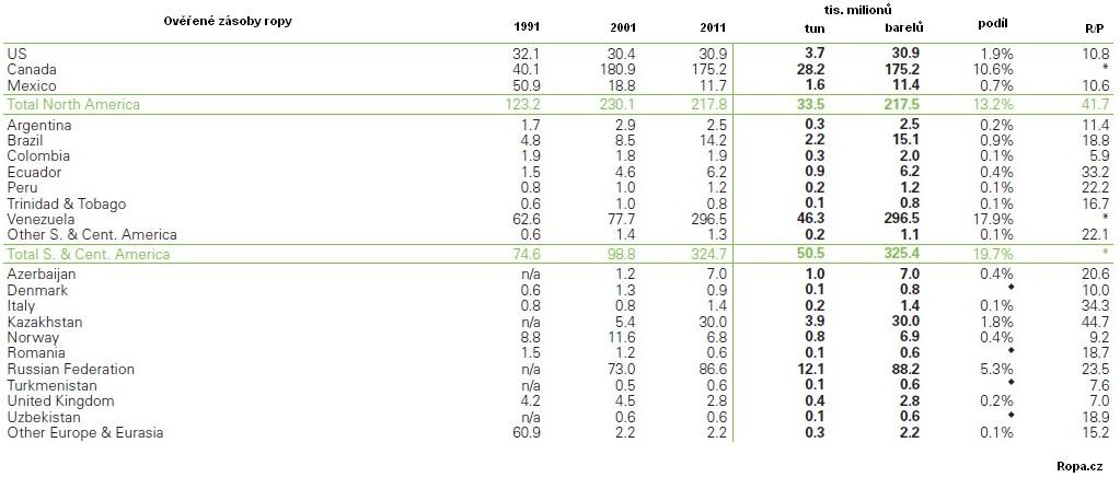 Tabulka ověřených zásob ropy 1991 2001 2011