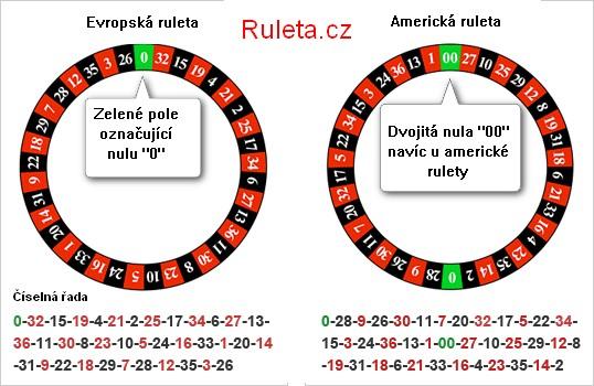 obrázek kolo rulety rozdíl evropská a americká ruleta