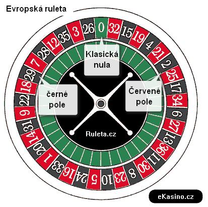 Popis evropské rulety