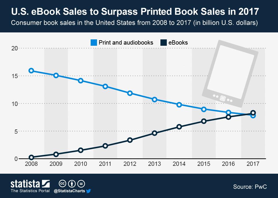 prodeje tištěné knihy vs. eknihy v USA v období 2008 až 2017