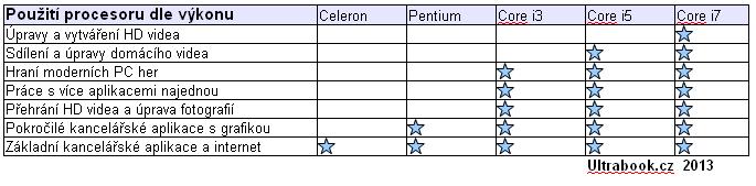tabulka použití procesorů značky Intel