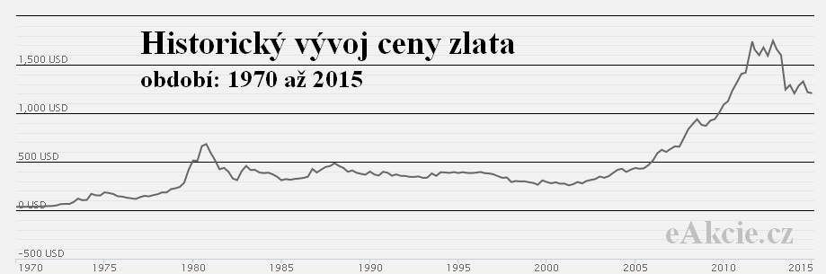 graf vývoj kurzu investični zlato 1970 až 2015