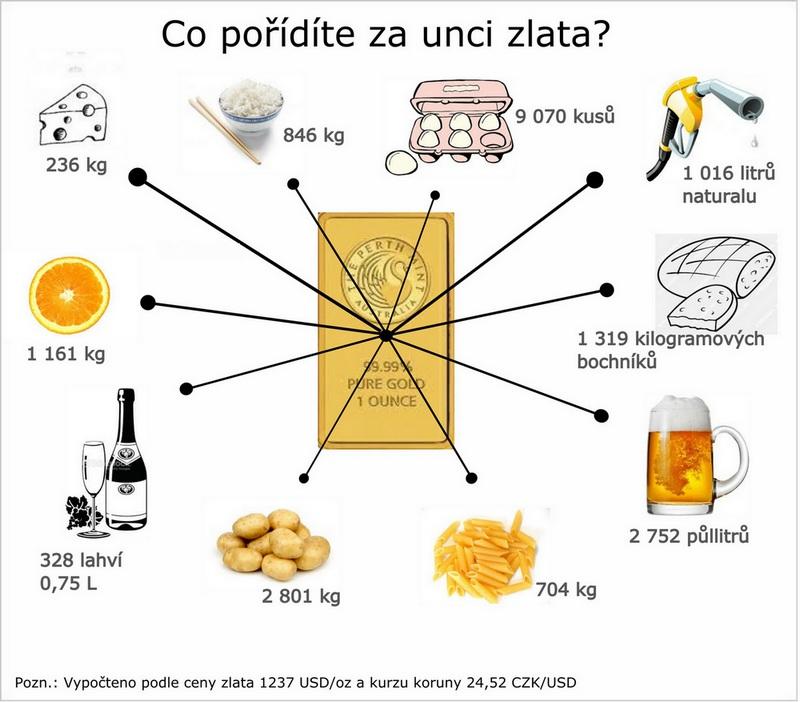 Infografika, co se dá koupit za unci zlata začátkem roku 2015